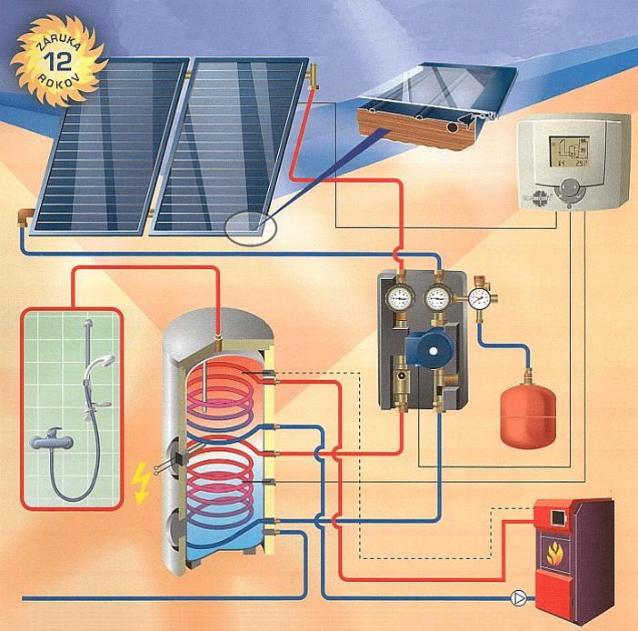 Fungování solarného systému pre ohrev vody